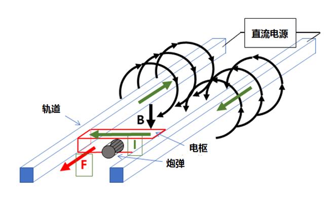 电磁轨道炮视频_电磁轨道炮设计-基于模型的系统工程(20181001更新)