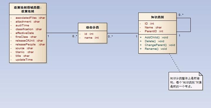 答疑:树形结构对象的类图